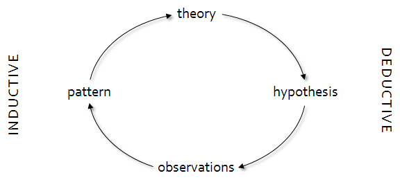 Loop showing theory to hypothesis to observations to pattern to theory, in a loop